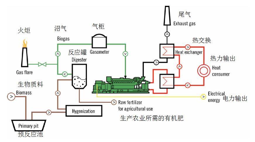 什么是沼气? 沼气:是有机物质在厌氧环境中,在一定的温度、湿度、酸碱度的条件下,通过微生物发酵作用,产生的一种可燃气体。这种气体最初是在沼泽、湖泊、池塘中发现的,所以叫它沼气。 沼气主要成分是甲烷,含有二氧化碳、硫化氢(H2S)、氮及其他一些成分。在沼气中甲烷含量为55%~70%、二氧化碳含量为28%~44%、硫化氢平均含量为0.
