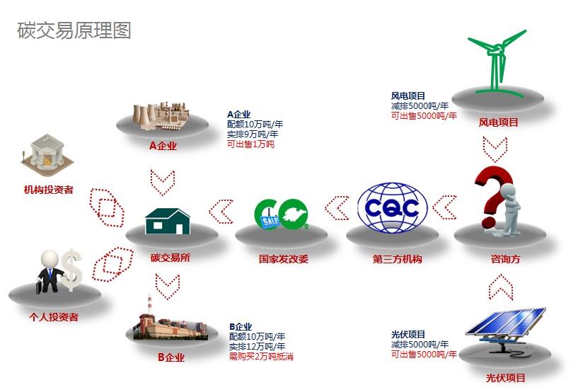 碳交易原理图