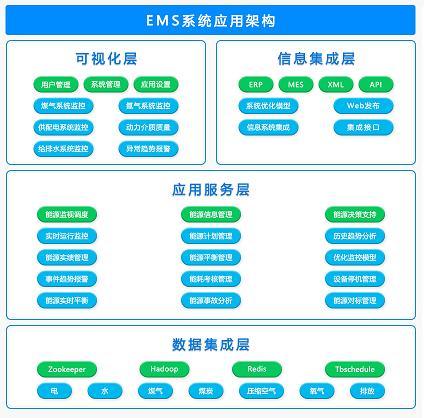 工业jrs直播新网址减排,能源管理系统优选仟亿新能EMS